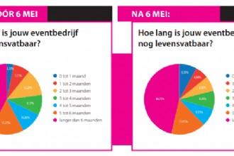 Hoe zit het met de budgetten voor events? Crisismonitor EventBranche.nl